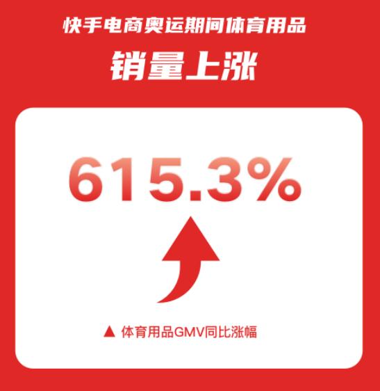 """快手电商""""夺金特卖季""""收官 体育用品销量上涨超6倍"""