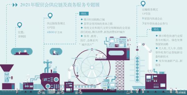 服贸会助力北京建设国际消费中心城市