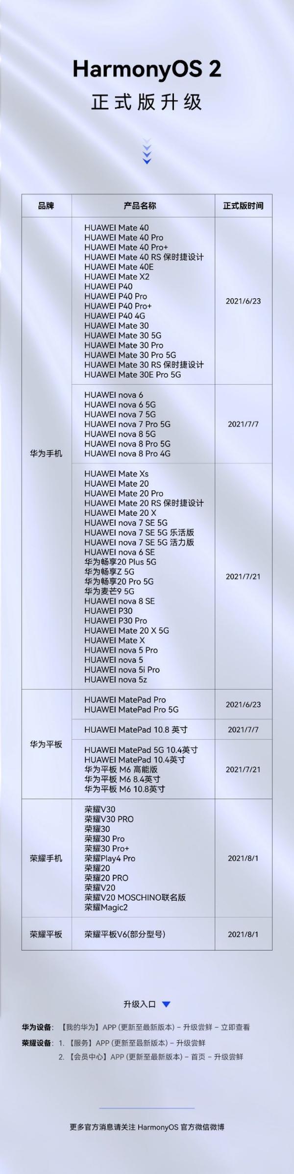 华为HarmonyOS 2适配进度公布:65款机型可升级正式版