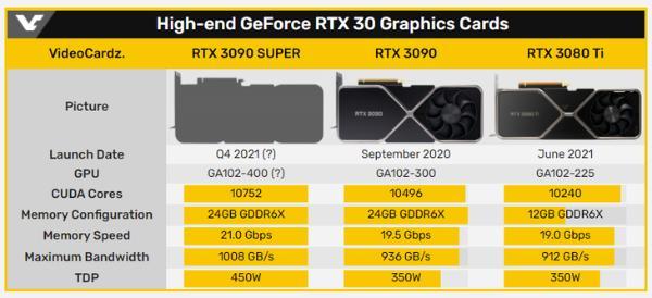 英伟达新显卡曝光,RTX 3090 Super