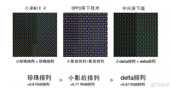 OPPO、中兴、小米三家CUP排列对比图曝光 小米MIX4显示效果稳了!