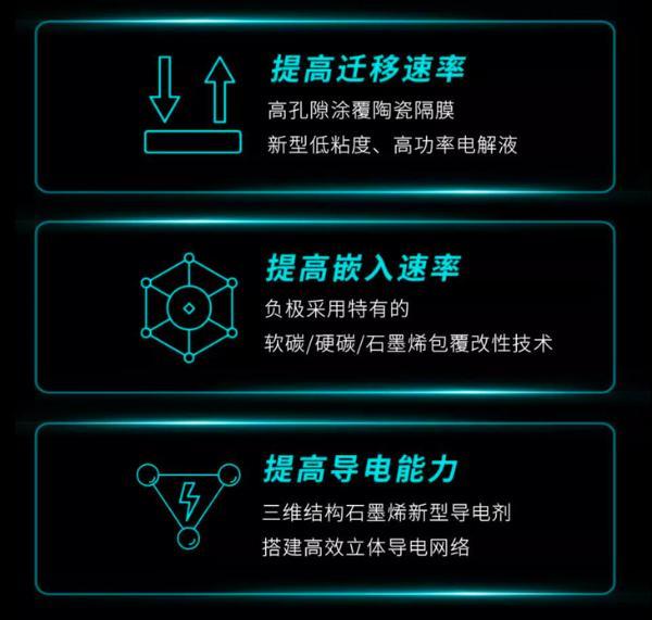 广汽埃安超倍速电池技术/A480超充桩正式发布 充电5分钟 续航200公里!