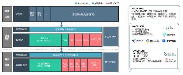 【新闻稿】ADAYO华阳与芯驰科技达成战略合作_2021831493.png
