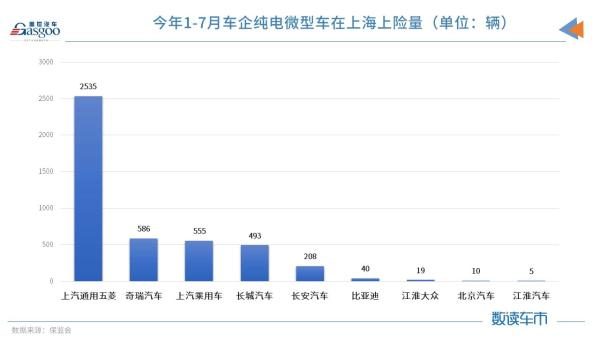 上海微型车月上险量.png