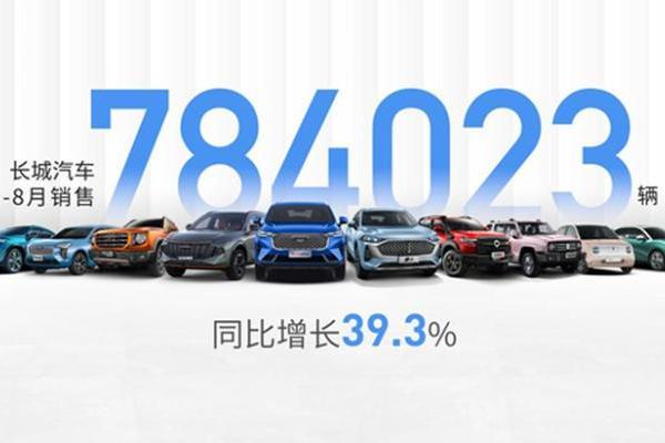 长城汽车前8月全球销量公布 累计超78万辆 同比大涨39.3%