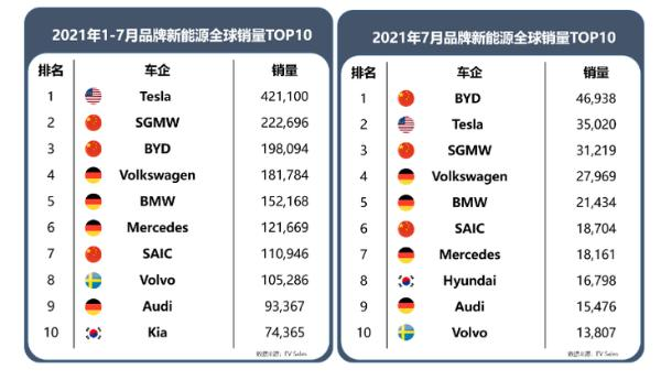 上汽乘用车8月新能源同比猛增390%、连续6个月破万