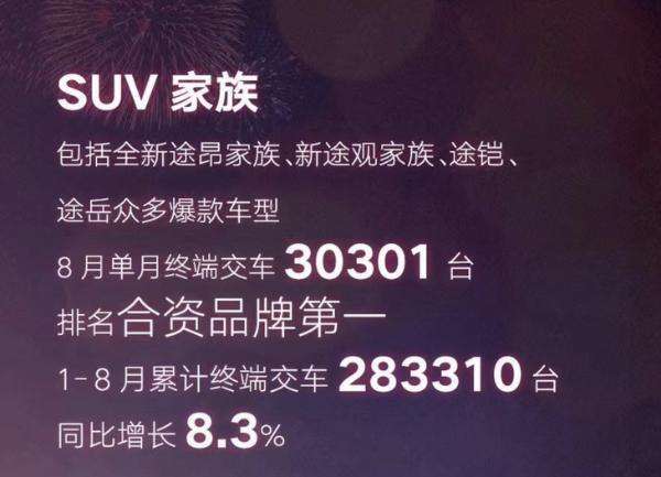 国内单一品牌销量冠军 上汽大众1-8月销量大涨18.1%
