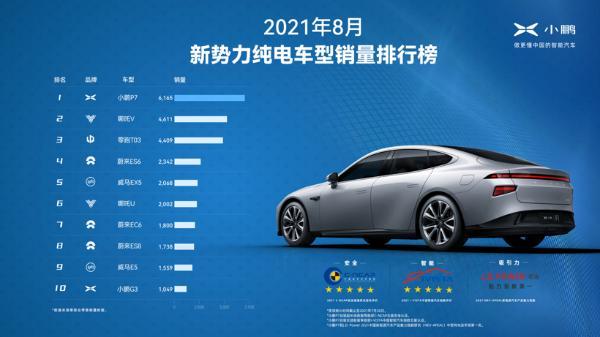 2021年8月新势力纯电车型销量排行榜.jpeg