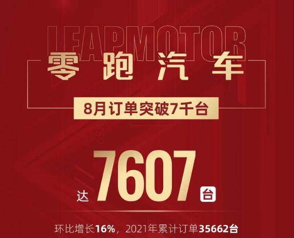 稳定增长 零跑汽车8月交付量公布 单月订单数突破7500台