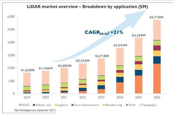 法雷奥市占率最高,速腾聚创排第二,ADAS激光雷达将迎更大红利