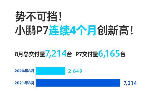 再创新高!小鹏汽车8月交付7214台 P7连续四个月刷新纪录