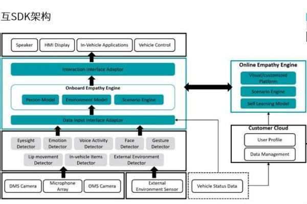 均联智行:均联智行智能网联系统 — 共情引擎