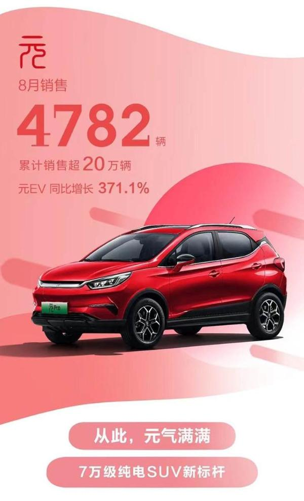 比亚迪8月新车销量公布 累计超6.7万辆 同比大涨90.5%