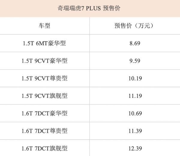 奇瑞瑞虎7 PLUS开启预售 预售价格区间8.69—12.39万元