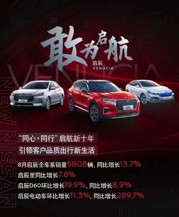 环比增长20.8%,东风日产与东风启辰8月销量95826辆