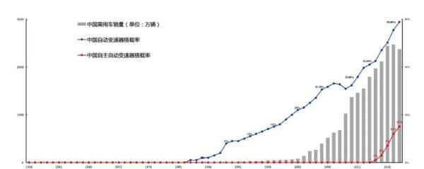 中国乘用车销量&自动变速器搭载率.jpg