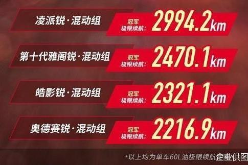 平均超2500公里,广汽本田锐·混动联盟极限续航再创纪录