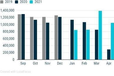 欧洲7/8月新车销量由涨转跌 跌幅创8年来最高