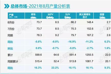 8月车市同比下跌14.7% 比亚迪却成最大赢家