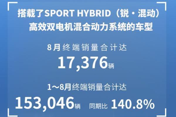 本田中国公布8月销量 受产能影响同比下降38.3%