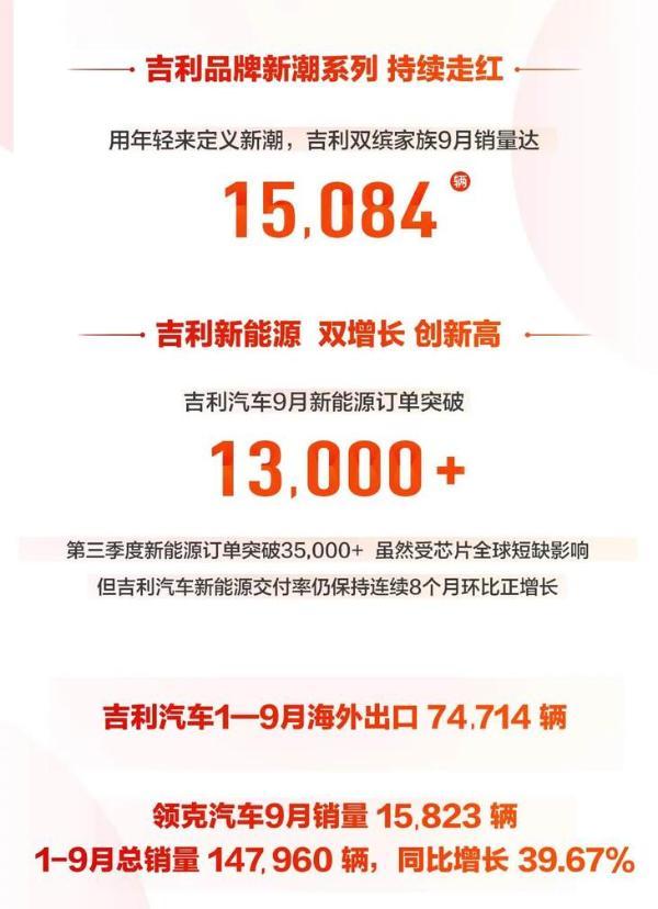 吉利汽车9月销量公布 月销突破10万辆 环比增长18%