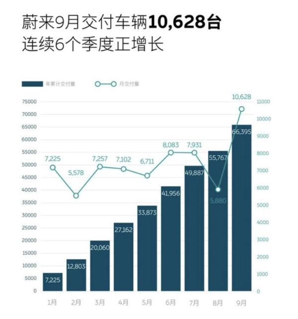 蔚来9月交付10628辆 同比增长125.7%