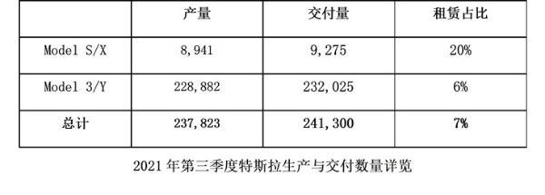 特斯拉三季度全球交付数据发布 突破24万辆 再次刷新记录