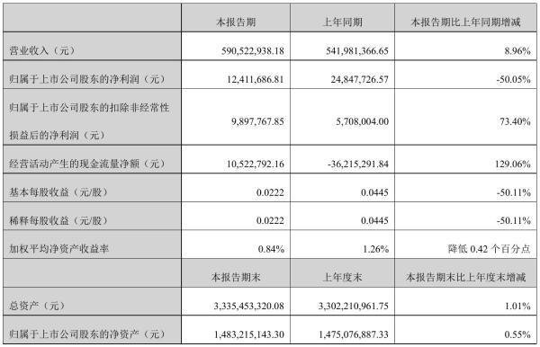 鼎汉技术2021年半年度净利1241.17万元 同比净利减少50.05%
