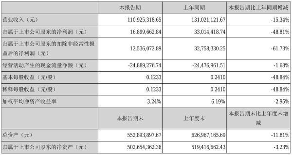 南华仪器2021年半年度净利1689.97万元 同比净利减少48.81%