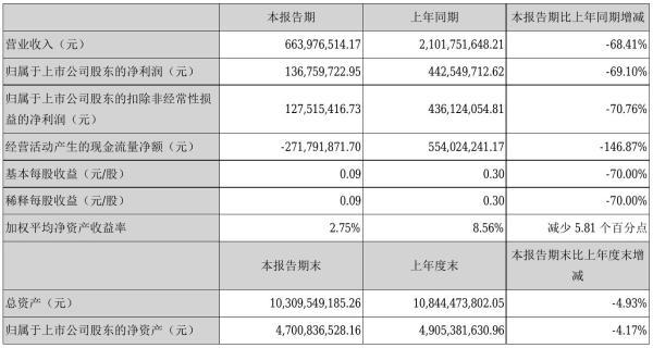 华联控股2021年半年度净利1.37亿元 同比净利减少69.10%