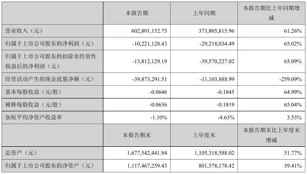 诚迈科技2021年半年度亏损1022.11万元 同比亏损减少65.02%