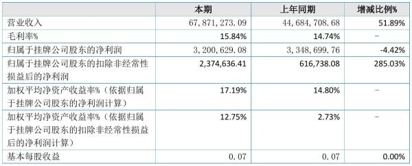 格纳斯2021年半年度净利320.06万元 同比净利减少4.42%