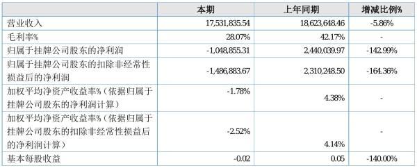 鸿荣重工2021年半年度亏损104.89万元 同比由盈转亏