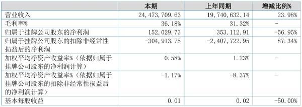 三鹤药业2021年半年度净利15.2万元 同比净利减少56.95%