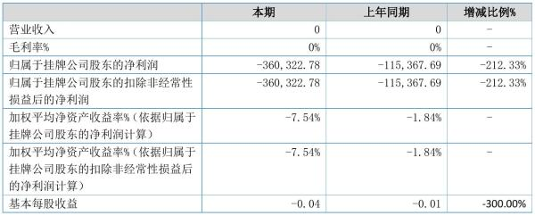 同旭科技2021年半年度亏损36.03万元 同比亏损增加212.33%