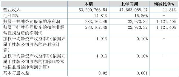 数据家2021年半年度净利28.32万元 同比净利增加1,121.40%