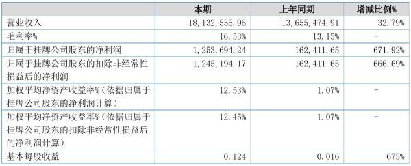 绿丰新材2021年半年度净利125.37万元 同比净利增加671.92%