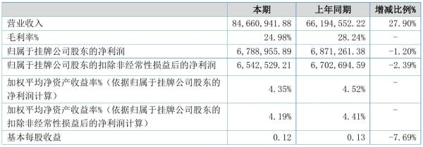 金康精工2021年半年度净利678.9万元 同比净利减少1.20%