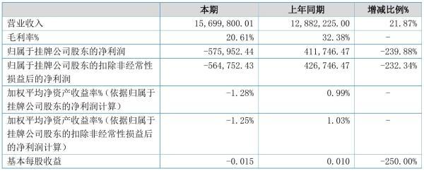 金安特2021年半年度亏损57.6万元 同比由盈转亏
