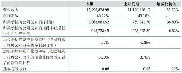 达晖生物2021年半年度净利106.81万元 同比净利增加38.89%