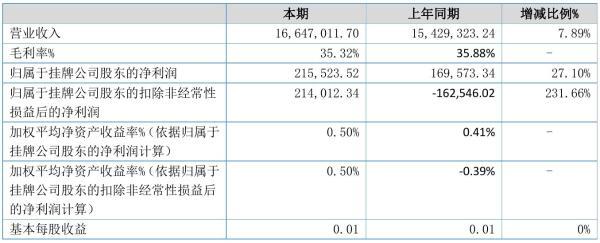 东富智能2021年半年度净利21.55万元 同比净利增加27.10%