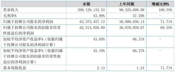 先锋股份2021年半年度净利6337.55万元 同比净利增加71.71%