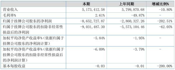 中国中金2021年半年度亏损865.27万元 同比亏损增加202.51%