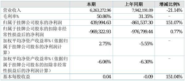 江河海2021年半年度净利44万元 同比扭亏为盈