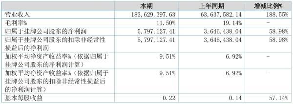 泰利信2021年半年度净利579.71万元 同比净利增加58.98%