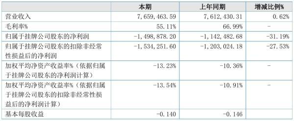 博约科技2021年半年度亏损149.89万元 同比亏损增加31.19%