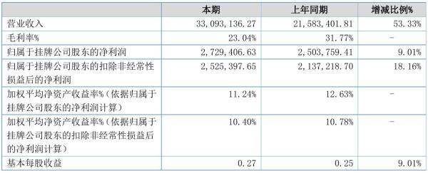 创业测绘2021年半年度净利272.94万元 同比净利增加9.01%