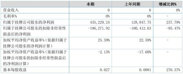 翔维科技2021年半年度净利43.52万元 同比净利增加237.79%