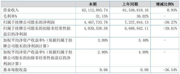 恒缘新材2021年半年度净利446.77万元 同比净利减少38.27%
