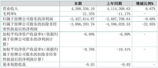 智趣互联2021年半年度亏损242.76万元 同比亏损减少9.68%